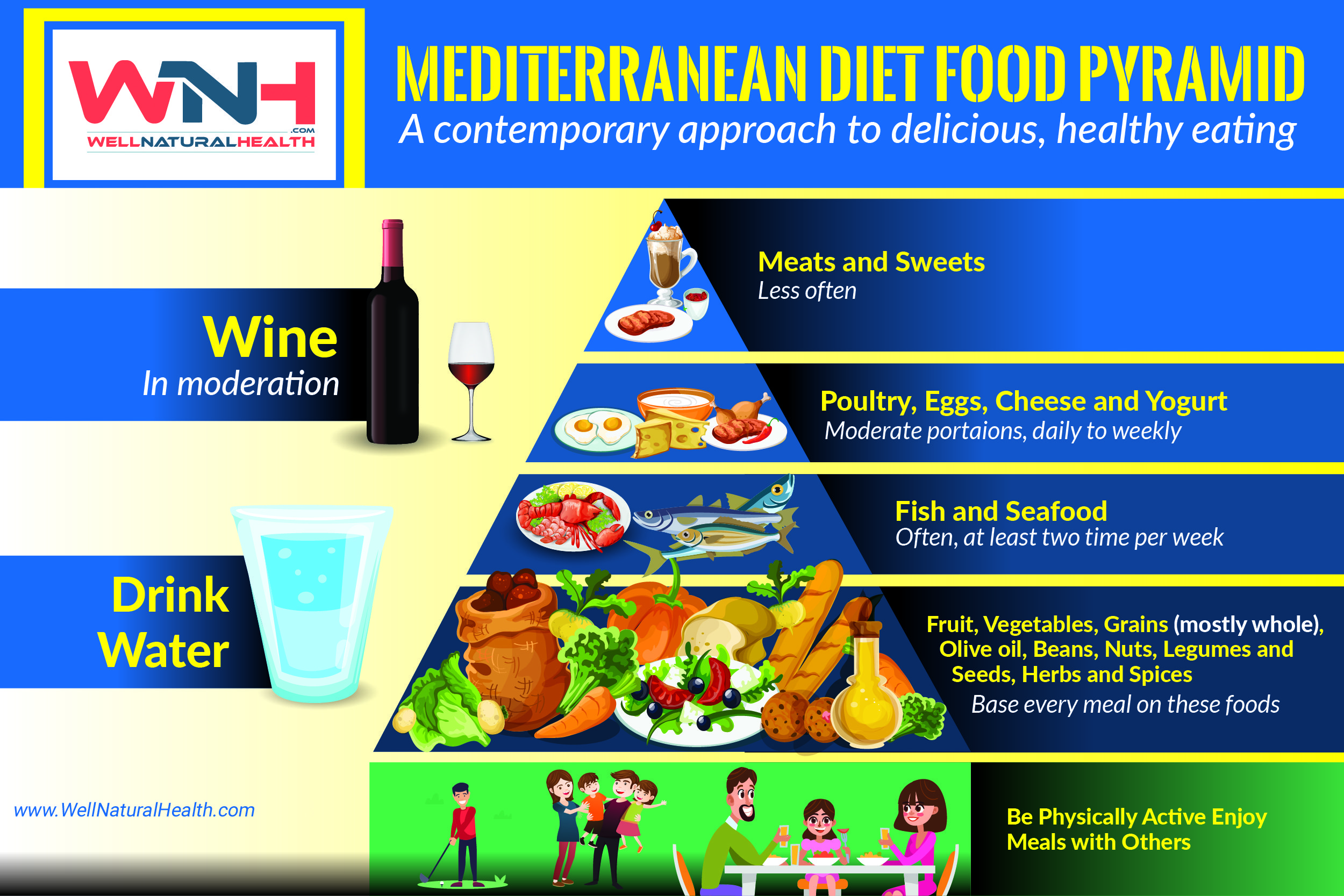 Mediterranean Diet Food Pyramid